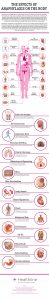 The Effects of Anaphylaxis on the Body by Healthline